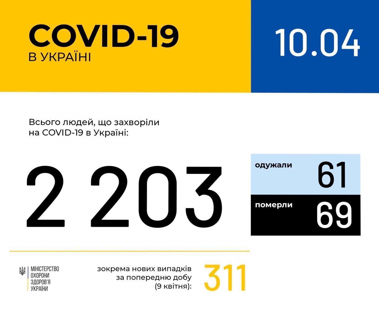 Украина зараженных коронавируса выросло до 2203 человека.
